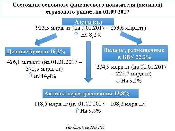 Состояние основного финансового показателя (активов) страхового рынка на 01. 09. 2017 Активы 923, 3