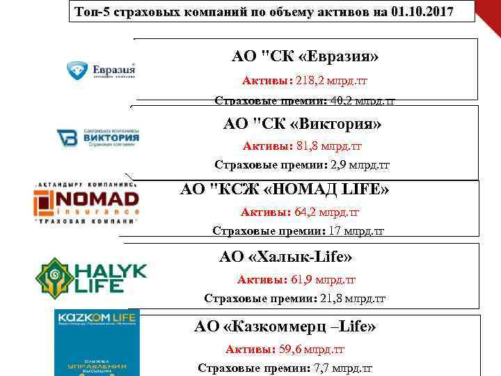 Топ-5 страховых компаний по объему активов на 01. 10. 2017 АО