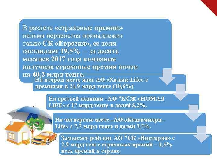 В разделе «страховые премии» пальма первенства принадлежит также СК «Евразия» , ее доля составляет
