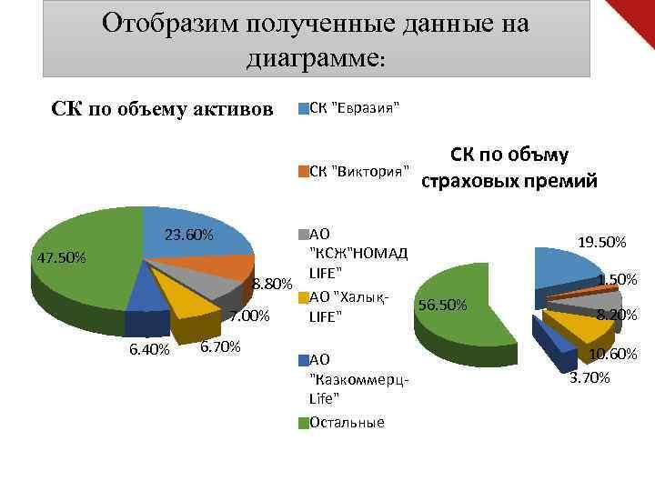 Отобразим полученные данные на диаграмме: СК по объему активов СК