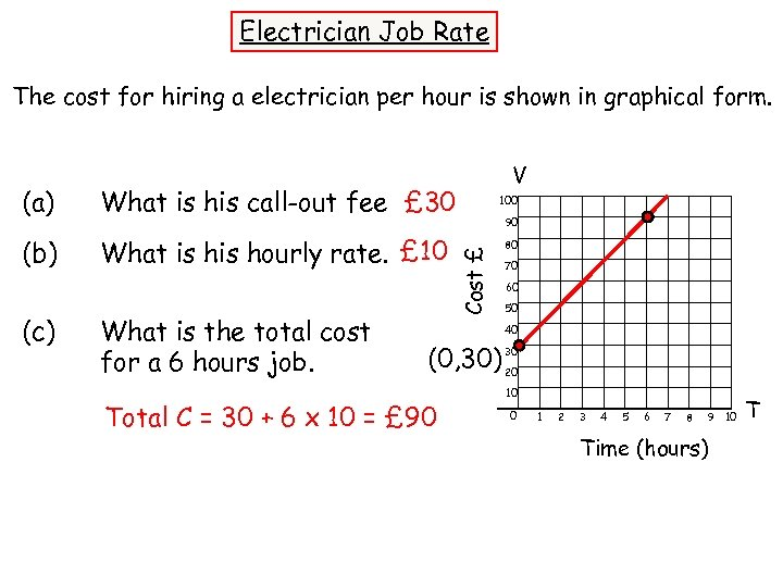 Electrician Job Rate The cost for hiring a electrician per hour is shown in