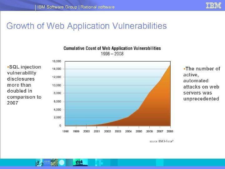 IBM Software Group | Rational software