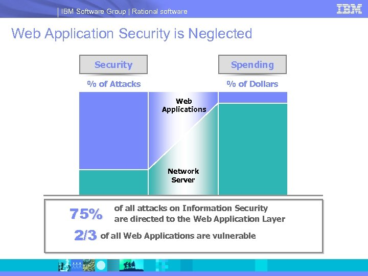 IBM Software Group | Rational software Web Application Security is Neglected Security Spending %