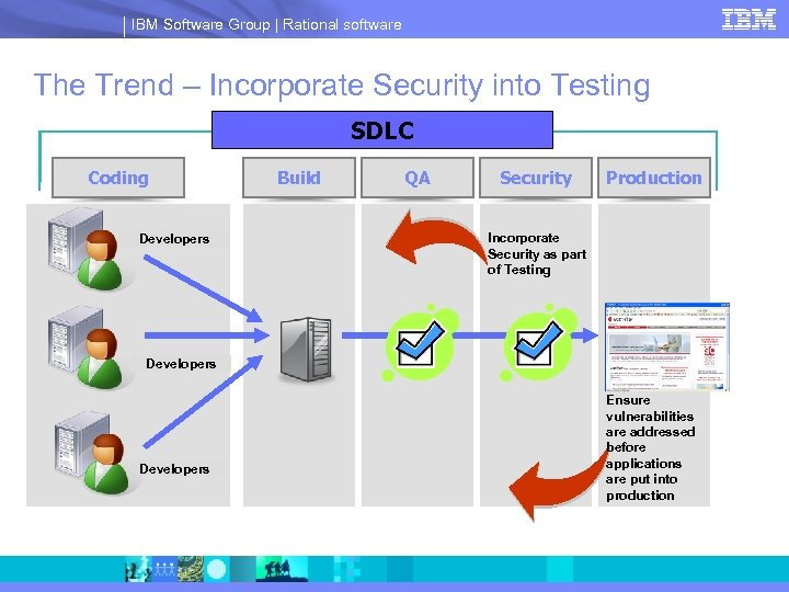 IBM Software Group | Rational software The Trend – Incorporate Security into Testing SDLC