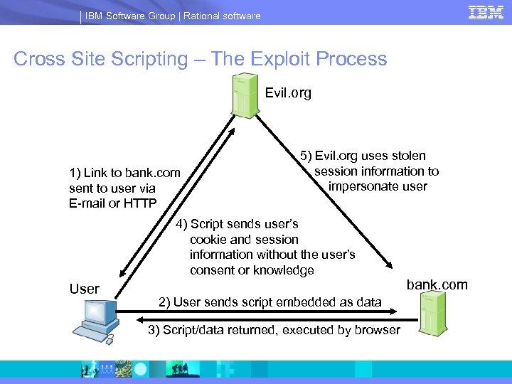 IBM Software Group | Rational software Cross Site Scripting – The Exploit Process Evil.