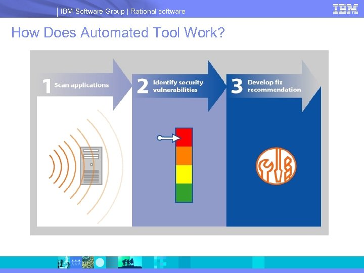 IBM Software Group | Rational software How Does Automated Tool Work?