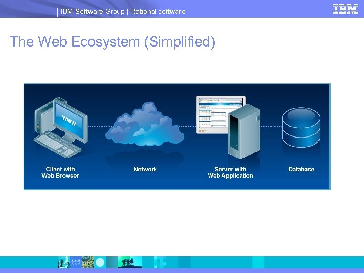 IBM Software Group | Rational software The Web Ecosystem (Simplified)