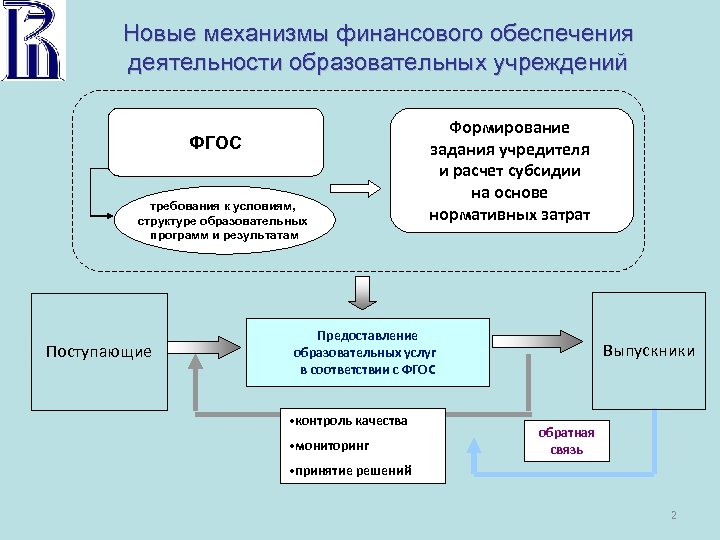 Новые механизмы финансового обеспечения деятельности образовательных учреждений ФГОС требования к условиям, структуре образовательных программ
