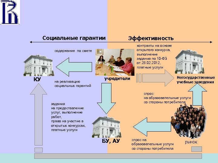 Социальные гарантии Эффективность контракты на основе открытого конкурса, выполнение задания по 10 -ФЗ от