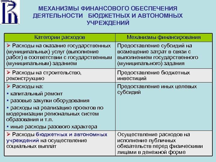 МЕХАНИЗМЫ ФИНАНСОВОГО ОБЕСПЕЧЕНИЯ ДЕЯТЕЛЬНОСТИ БЮДЖЕТНЫХ И АВТОНОМНЫХ УЧРЕЖДЕНИЙ Категории расходов Механизмы финансирования Расходы на