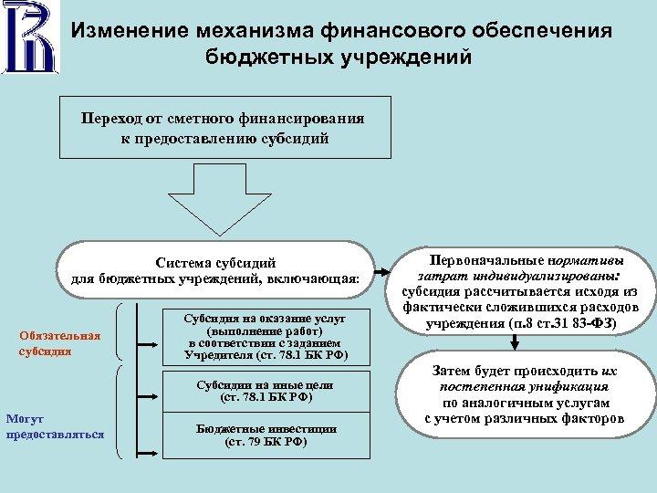 Изменение механизма финансового обеспечения бюджетных учреждений Переход от сметного финансирования к предоставлению субсидий Система