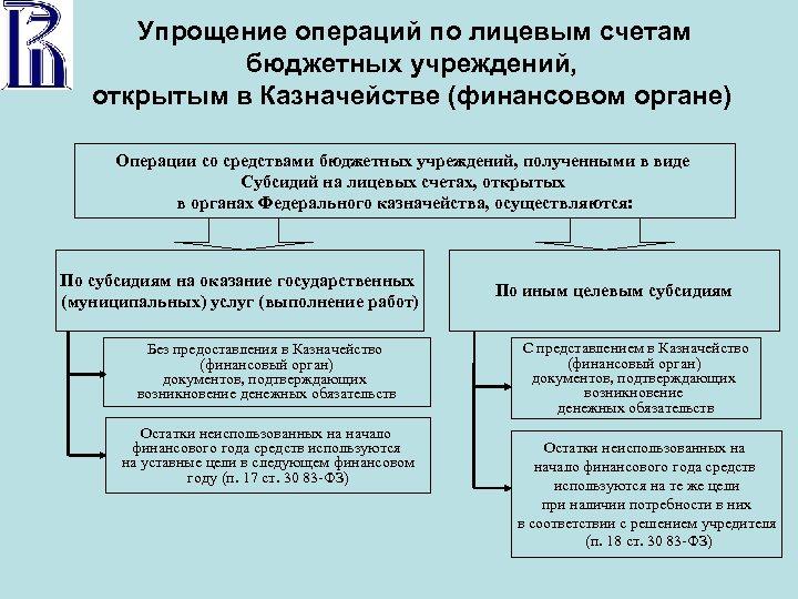 Упрощение операций по лицевым счетам бюджетных учреждений, открытым в Казначействе (финансовом органе) Операции со