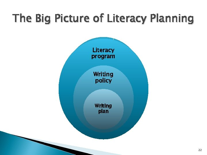 The Big Picture of Literacy Planning Literacy program Writing policy Writing plan 22