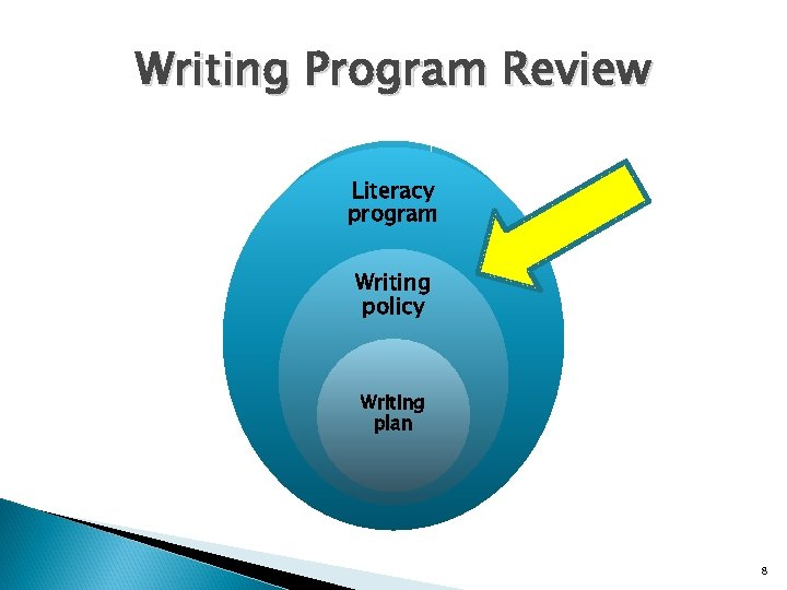 Writing Program Review Literacy program Writing policy Writing plan 8