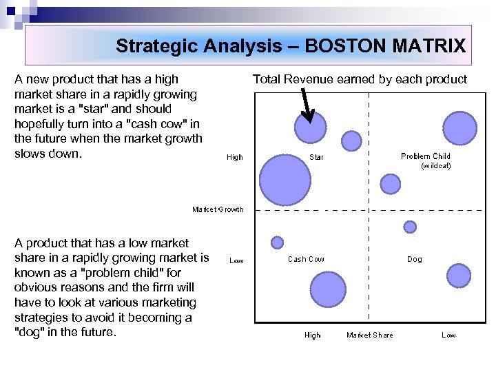 Strategic Analysis – BOSTON MATRIX A new product that has a high market share