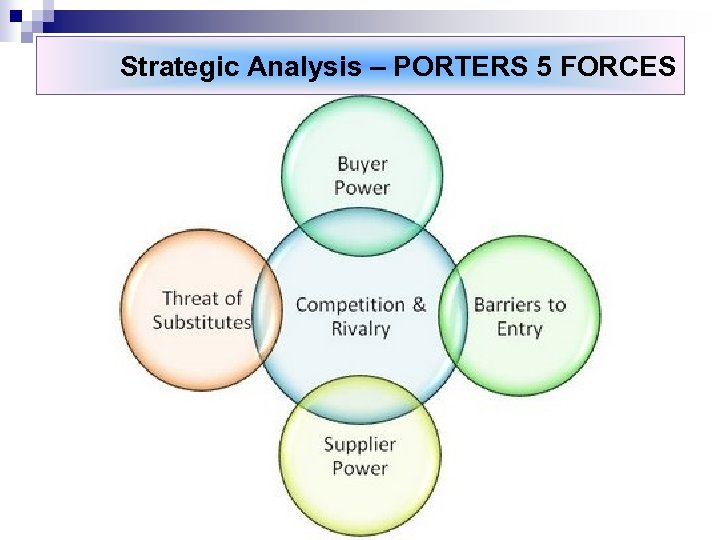Strategic Analysis – PORTERS 5 FORCES