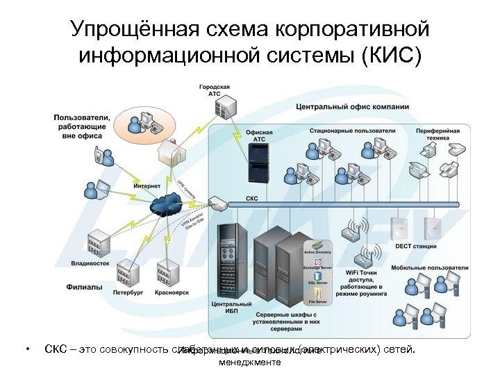 Упрощённая схема корпоративной информационной системы (КИС) • СКС – это совокупность слаботочных и силовых