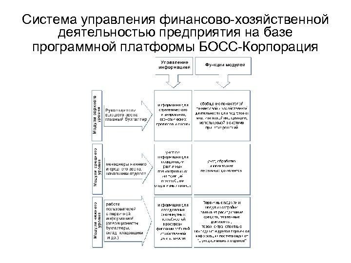 Система управления финансово-хозяйственной деятельностью предприятия на базе программной платформы БОСС-Корпорация