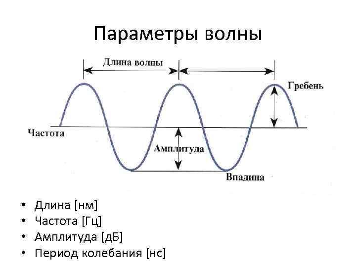 Картинка частоты и длин волна