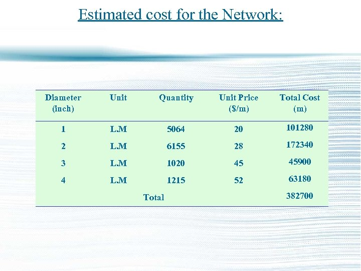 Estimated cost for the Network: Diameter (inch) Unit Quantity Unit Price ($/m) Total Cost