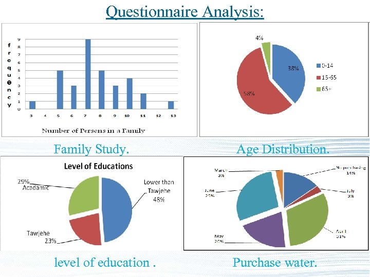 Questionnaire Analysis: Family Study. Age Distribution. level of education. Purchase water.