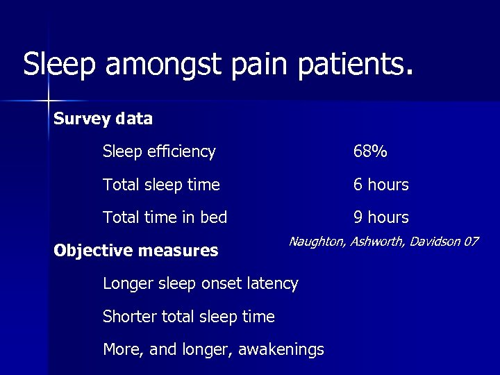 Sleep amongst pain patients. Survey data Sleep efficiency 68% Total sleep time 6 hours