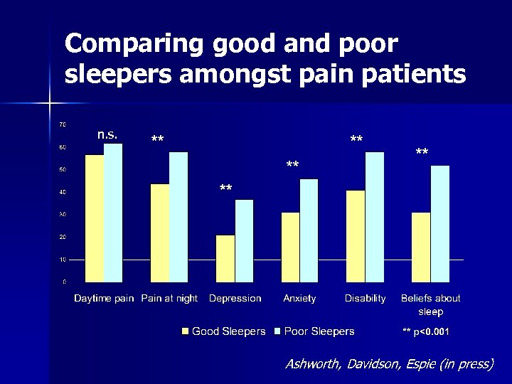 Comparing good and poor sleepers amongst pain patients n. s. Ashworth, Davidson, Espie (in