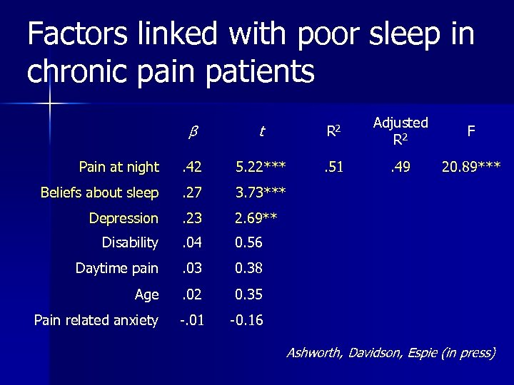 Factors linked with poor sleep in chronic pain patients β t R 2 Adjusted