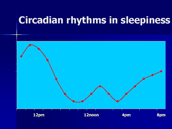 Circadian rhythms in sleepiness