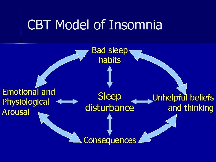 CBT Model of Insomnia Bad sleep habits Emotional and Physiological Arousal Sleep disturbance Consequences
