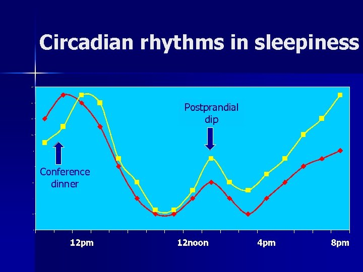 Circadian rhythms in sleepiness Postprandial dip Conference dinner