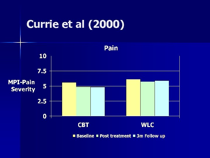 Currie et al (2000) MPI-Pain Severity