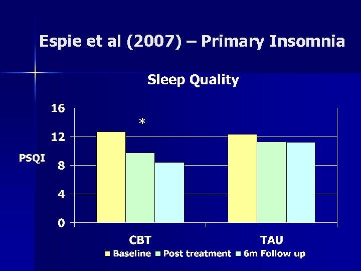 Espie et al (2007) – Primary Insomnia * PSQI
