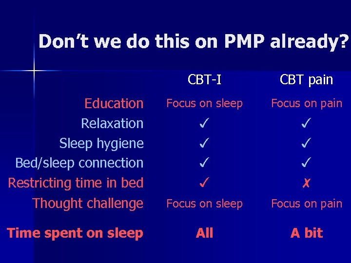 Don't we do this on PMP already? CBT-I CBT pain Education Relaxation Sleep hygiene