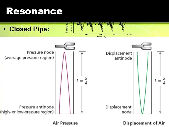 Resonance • Closed Pipe: