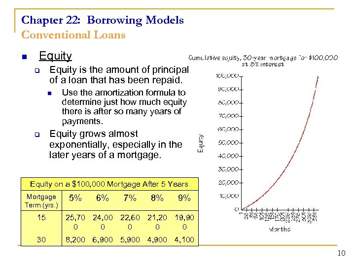 Chapter 22: Borrowing Models Conventional Loans n Equity q Equity is the amount of