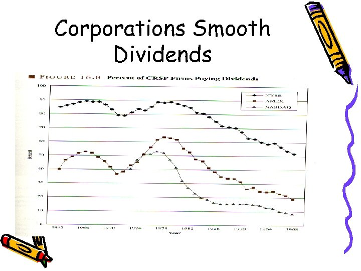 Corporations Smooth Dividends