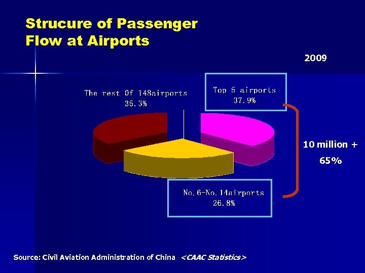 Strucure of Passenger Flow at Airports 2009 10 million + 65% Source: Civil Aviation
