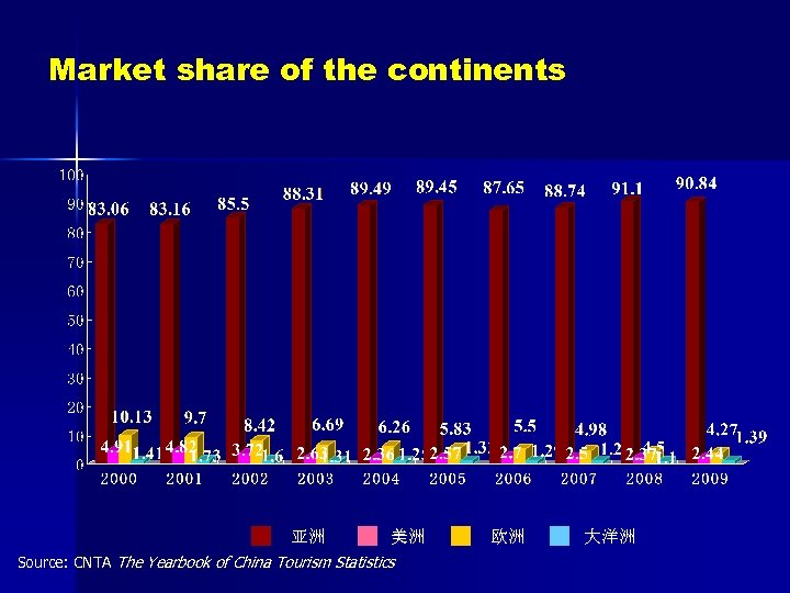 Market share of the continents 亚洲 美洲 Source: CNTA The Yearbook of China Tourism