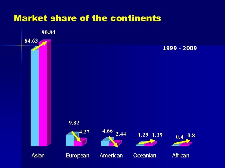 Market share of the continents 1999 - 2009 Asian European American Oceanian African