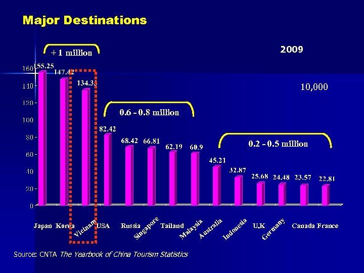 Major Destinations 2009 + 1 million 10, 000 0. 6 - 0. 8 million