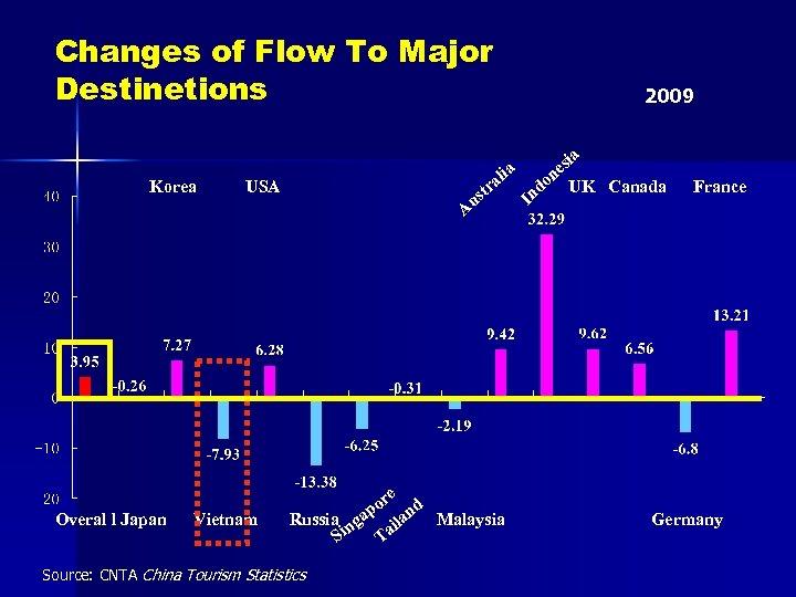 Changes of Flow To Major Destinetions Korea 2009 a tr us USA lia A