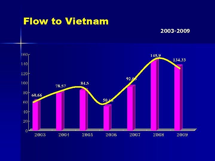 Flow to Vietnam 2003 -2009