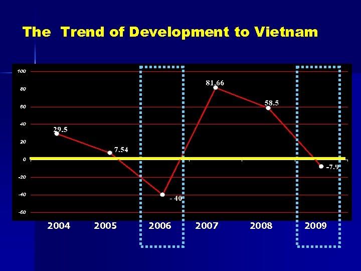 The Trend of Development to Vietnam 2004 2005 2006 2007 2008 2009