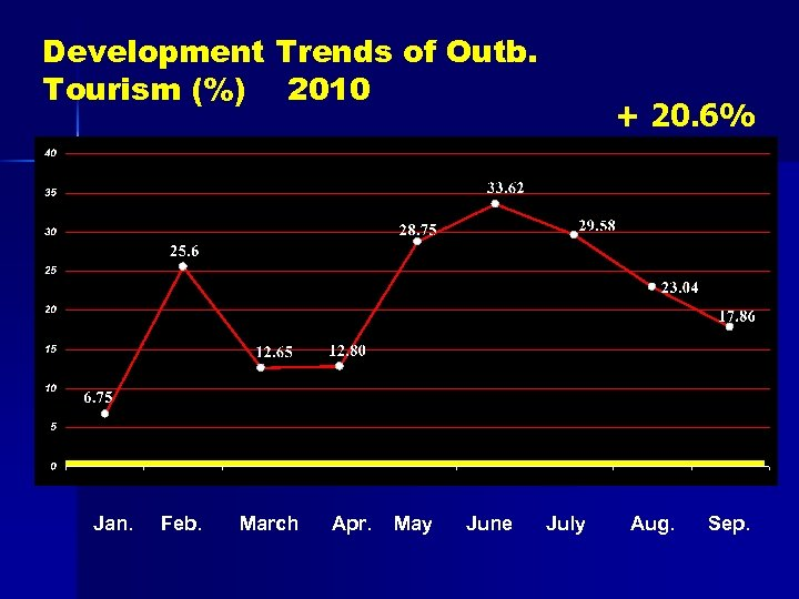 Development Trends of Outb. Tourism (%) 2010 Jan. Feb. March Apr. May June +