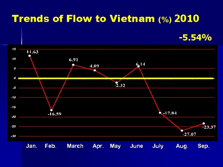 Trends of Flow to Vietnam (%) 2010 -5. 54% Jan. Feb. March Apr. May