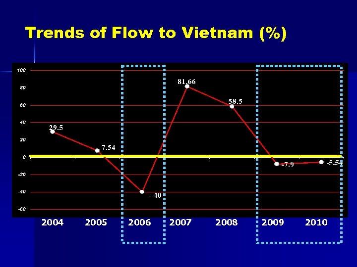 Trends of Flow to Vietnam (%) 2004 2005 2006 2007 2008 2009 2010