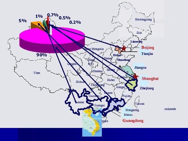 5% 1% 0. 7% 0. 5% 0. 2% Heilongjiang Jilin Xinjiang Liaoning Gansu Beijing