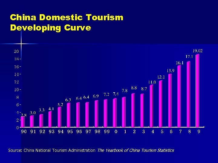 China Domestic Tourism Developing Curve Source: China National Tourism Administration The Yearbook of China