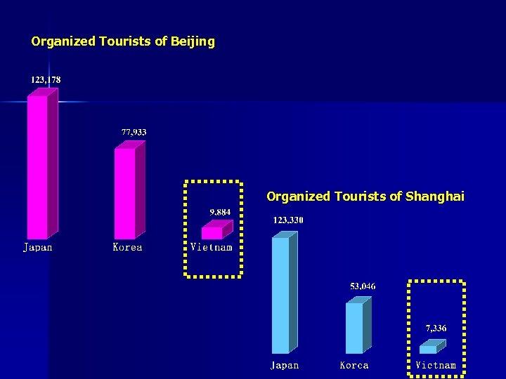 Organized Tourists of Beijing Organized Tourists of Shanghai